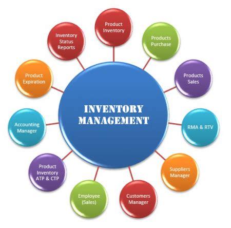 Dissertation on inventory managementpdf